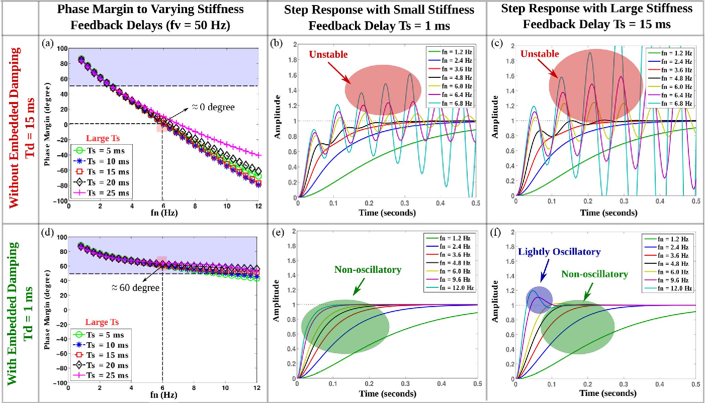 Figure 4 for Stability and Performance Limits of Latency-Prone Distributed Feedback Controllers