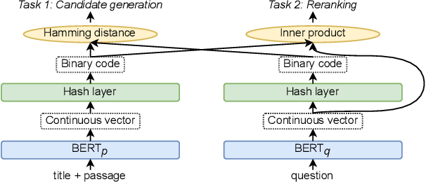 Figure 1 for Efficient Passage Retrieval with Hashing for Open-domain Question Answering
