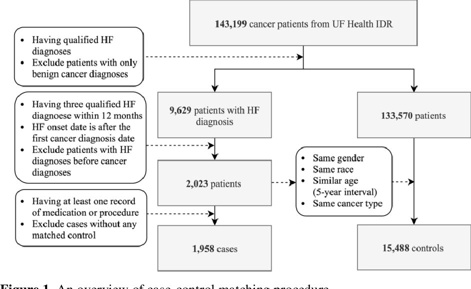 Figure 2 for Identifying Cancer Patients at Risk for Heart Failure Using Machine Learning Methods