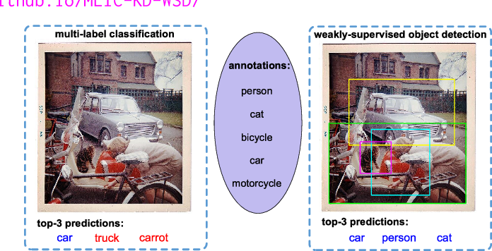 Figure 1 for Multi-Label Image Classification via Knowledge Distillation from Weakly-Supervised Detection