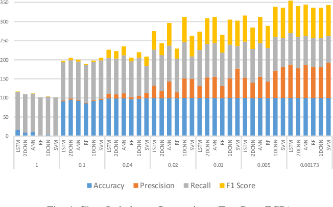 Figure 4 for Deep Learning Methods for Credit Card Fraud Detection