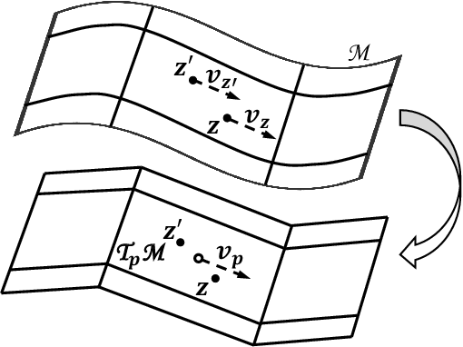 Figure 1 for Manifold Partition Discriminant Analysis