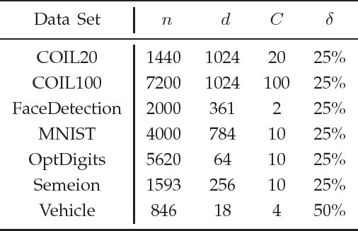 Figure 2 for Manifold Partition Discriminant Analysis