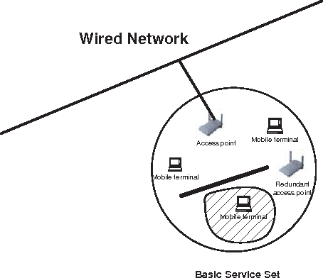 wireless lan diagram best place to find wiring and datasheet resources  dependability enhancement for ieee 802 11 wireless lan with redundancy techniques
