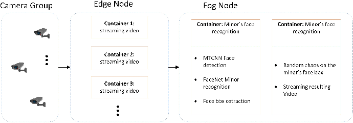 Figure 1 for Minor Privacy Protection Through Real-time Video Processing at the Edge