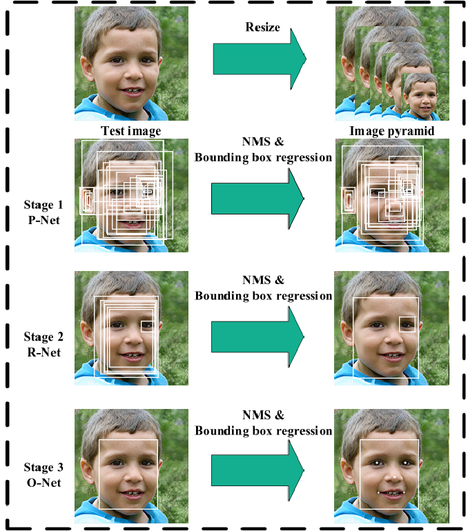 Figure 2 for Minor Privacy Protection Through Real-time Video Processing at the Edge