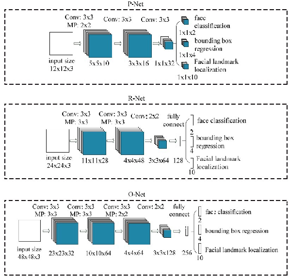 Figure 3 for Minor Privacy Protection Through Real-time Video Processing at the Edge