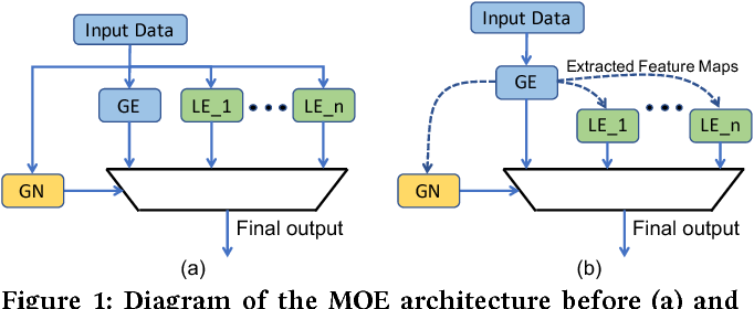 Figure 1 for A Mixture of Expert Approach for Low-Cost Customization of Deep Neural Networks