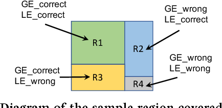 Figure 3 for A Mixture of Expert Approach for Low-Cost Customization of Deep Neural Networks