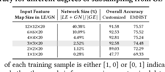 Figure 2 for A Mixture of Expert Approach for Low-Cost Customization of Deep Neural Networks