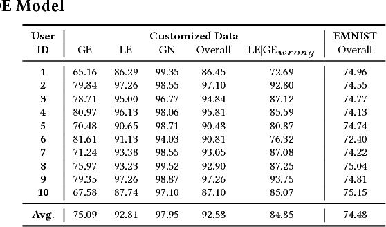 Figure 4 for A Mixture of Expert Approach for Low-Cost Customization of Deep Neural Networks