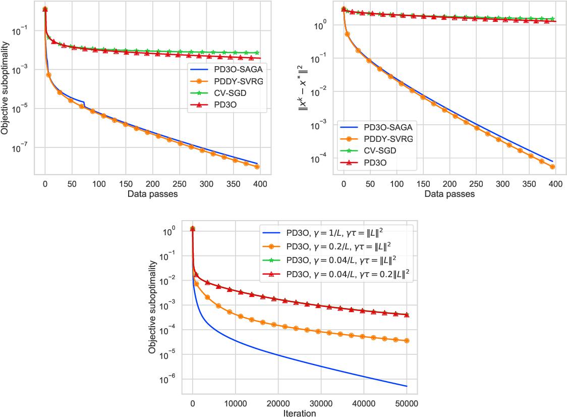 Figure 1 for Dualize, Split, Randomize: Fast Nonsmooth Optimization Algorithms