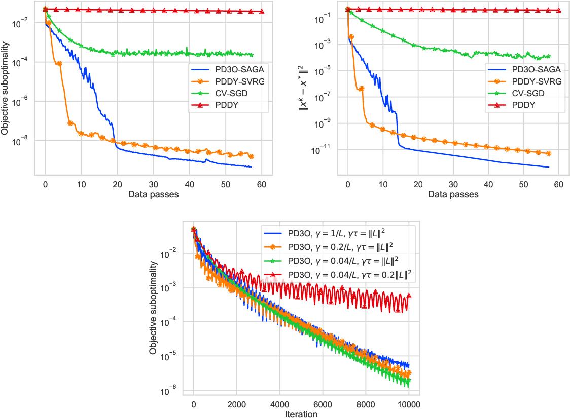 Figure 2 for Dualize, Split, Randomize: Fast Nonsmooth Optimization Algorithms