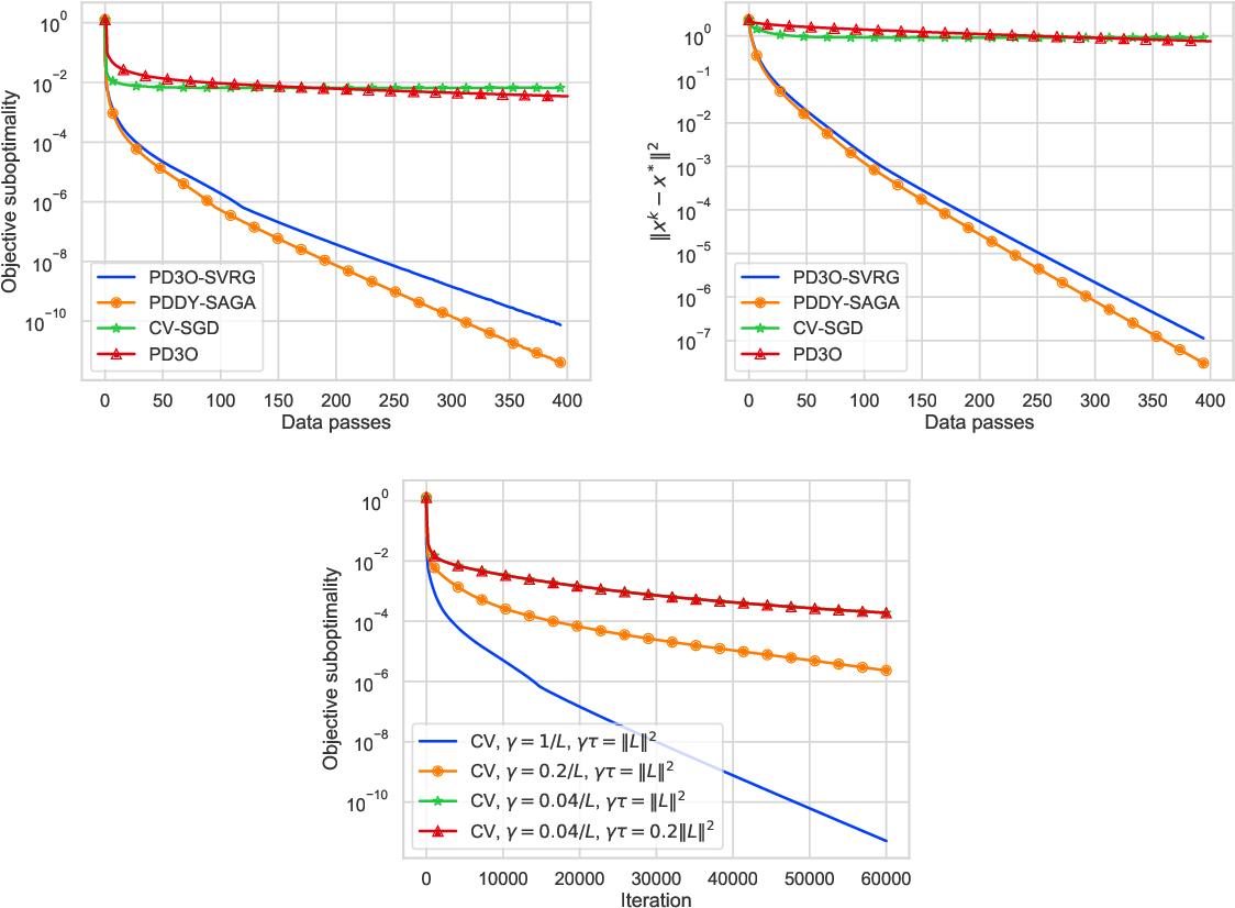 Figure 3 for Dualize, Split, Randomize: Fast Nonsmooth Optimization Algorithms
