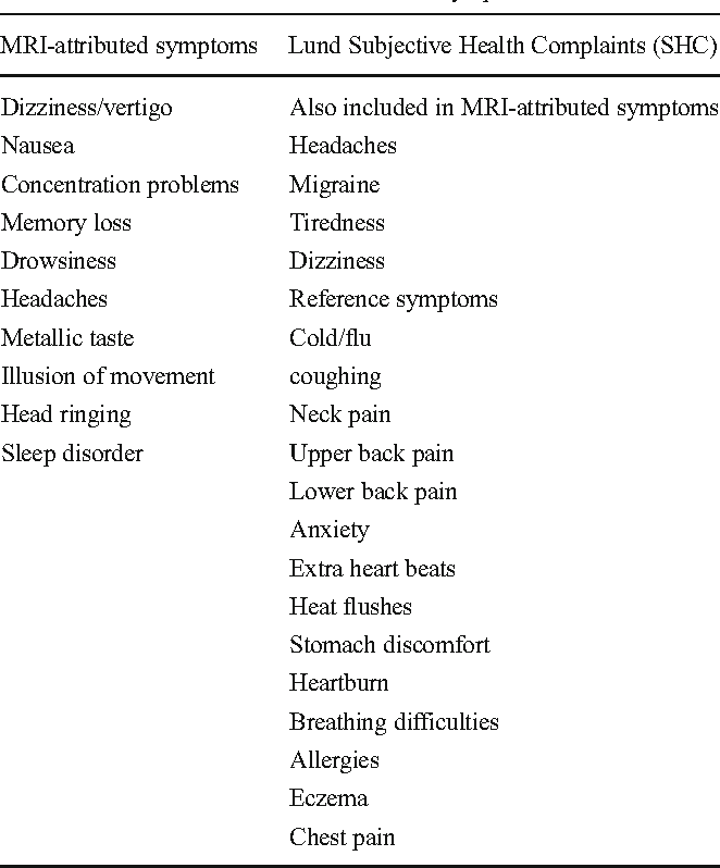 Transient health symptoms of MRI staff working with 1 5 and 3 0