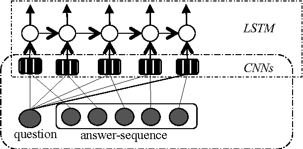 Figure 3 for Answer Sequence Learning with Neural Networks for Answer Selection in Community Question Answering