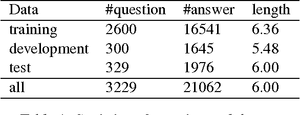 Figure 2 for Answer Sequence Learning with Neural Networks for Answer Selection in Community Question Answering