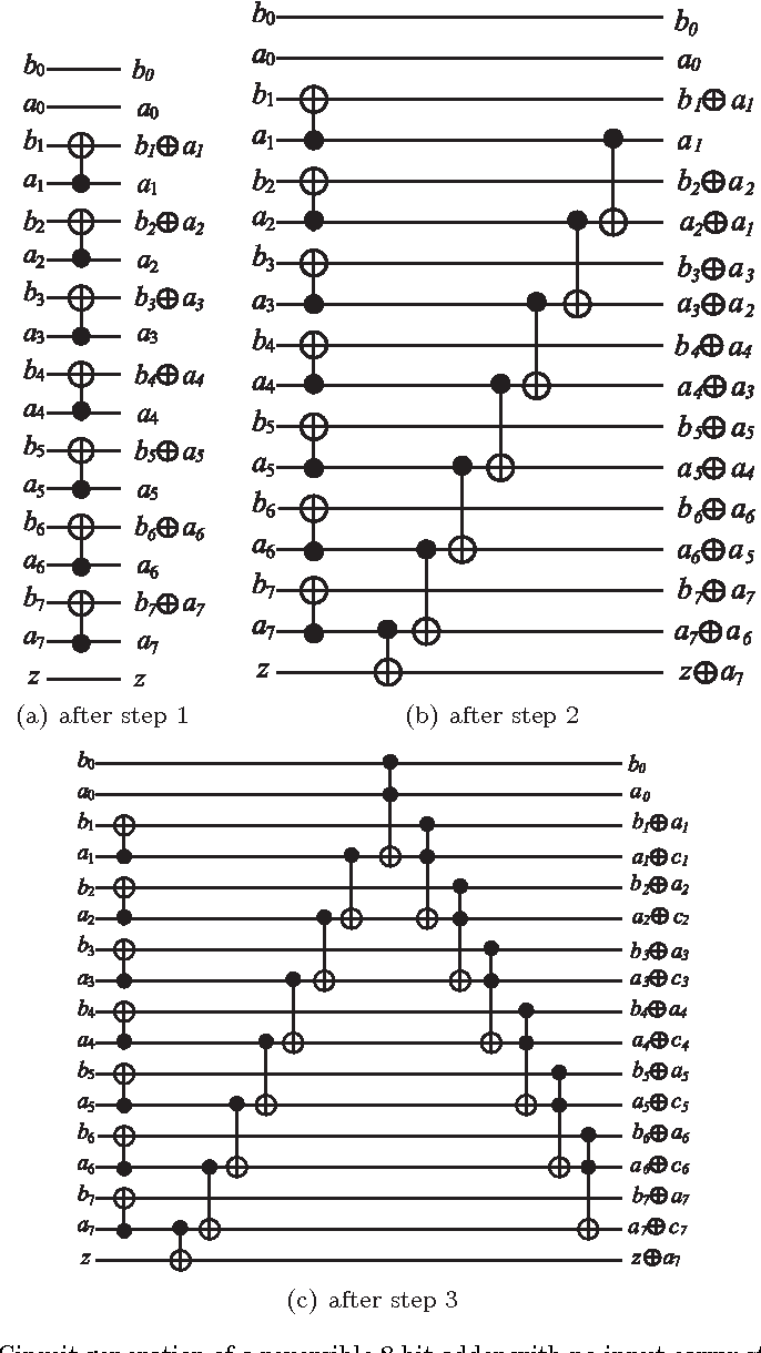 Design Of Efficient Reversible Logic Based Binary And Bcd Adder The Circuit Will Be As Shown In Figure Circuits Semantic Scholar