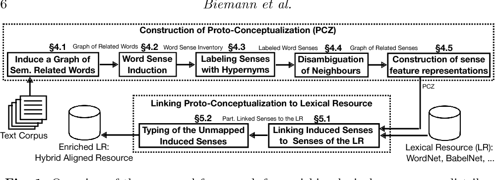 Figure 1 for A Framework for Enriching Lexical Semantic Resources with Distributional Semantics