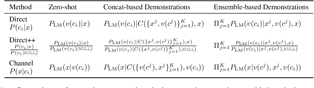 Figure 2 for Noisy Channel Language Model Prompting for Few-Shot Text Classification