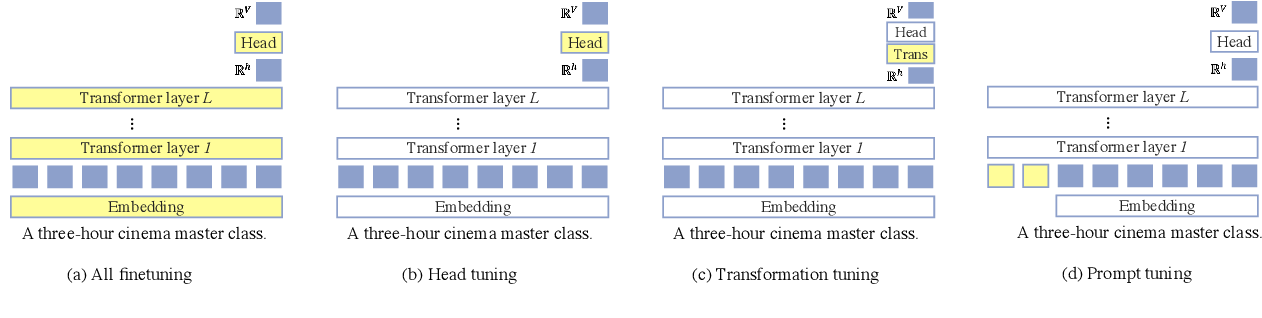 Figure 3 for Noisy Channel Language Model Prompting for Few-Shot Text Classification