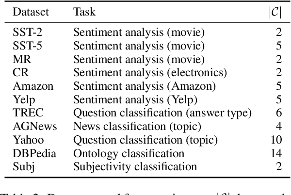 Figure 4 for Noisy Channel Language Model Prompting for Few-Shot Text Classification