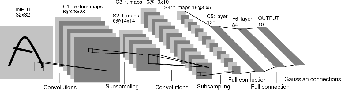 Figure 3 for Fully Convolutional Neural Networks for Dynamic Object Detection in Grid Maps