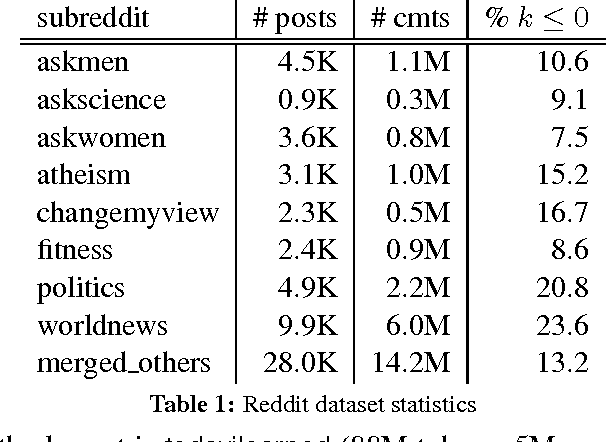 Table 1 from Characterizing the Language of Online
