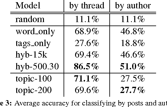 Figure 4 for Characterizing the Language of Online Communities and its Relation to Community Reception
