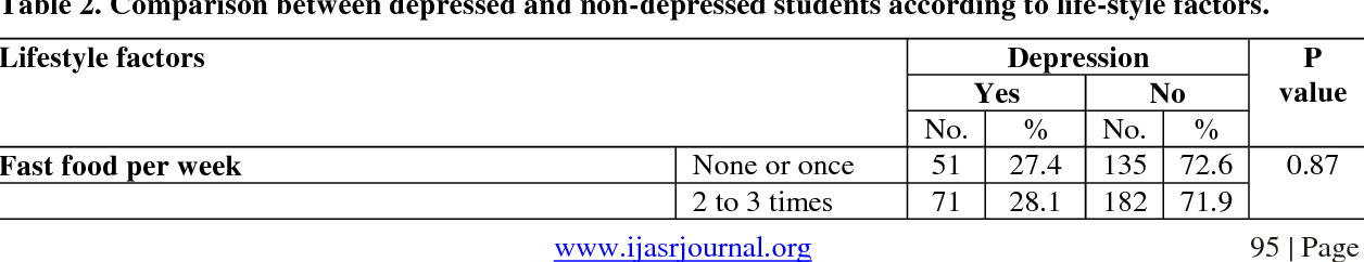 PDF] Prevalence of depression among medical students at