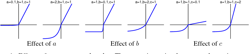 Figure 1 for Parametric Exponential Linear Unit for Deep Convolutional Neural Networks