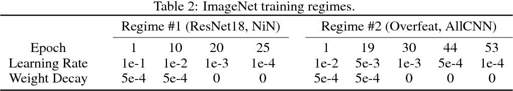 Figure 4 for Parametric Exponential Linear Unit for Deep Convolutional Neural Networks