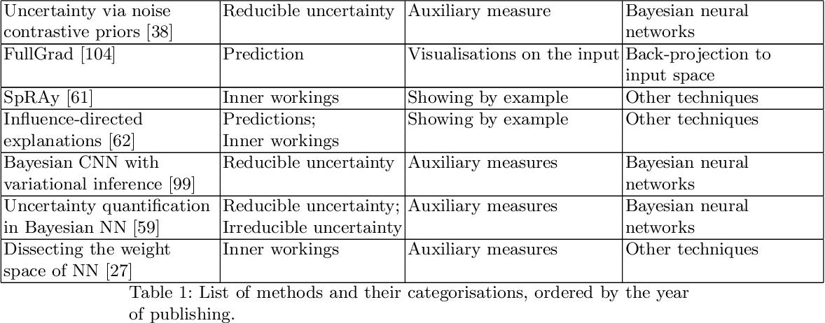 Figure 2 for Survey of XAI in digital pathology