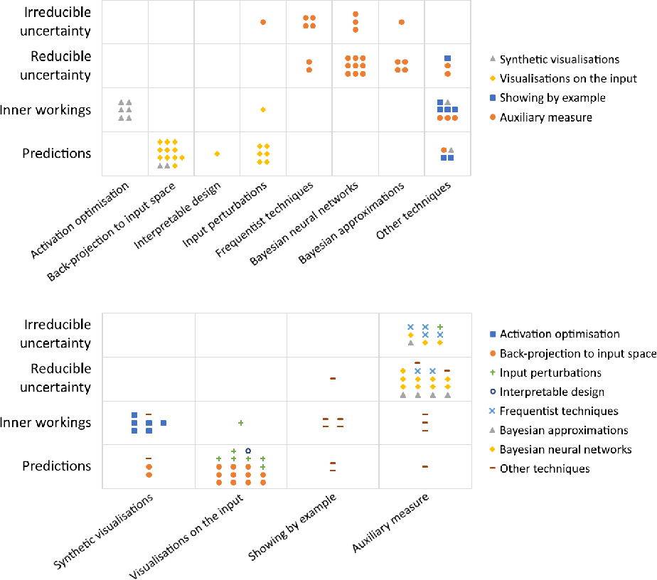 Figure 3 for Survey of XAI in digital pathology