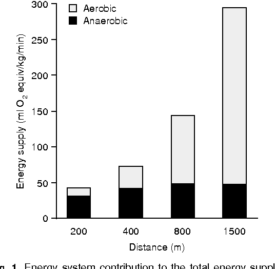 Fig. 1. Energy system contribution to the total energy supply during sprint and middle distance running. The 200m (n = 3), 400m (n = 6), 800m (n = 5) and 1500m (n = 6) running events were simulated on a treadmill. Energy release was evaluated using the accumulated oxygen deficit method (from Spencer and Gastin,[89] with permission). V . O2max = maximal oxygen uptake.