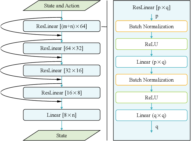 Figure 2 for Neural Network iLQR: A New Reinforcement Learning Architecture