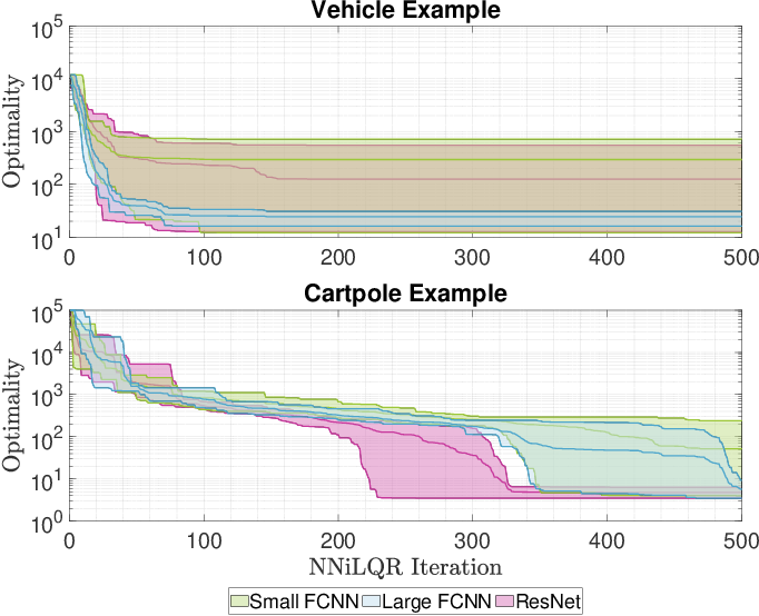 Figure 4 for Neural Network iLQR: A New Reinforcement Learning Architecture