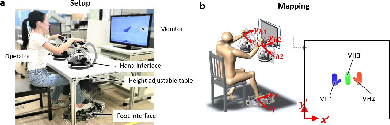 Figure 1 for Trimanipulation: Evaluation of human performance in a 3-handed coordination task
