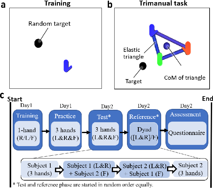 Figure 2 for Trimanipulation: Evaluation of human performance in a 3-handed coordination task