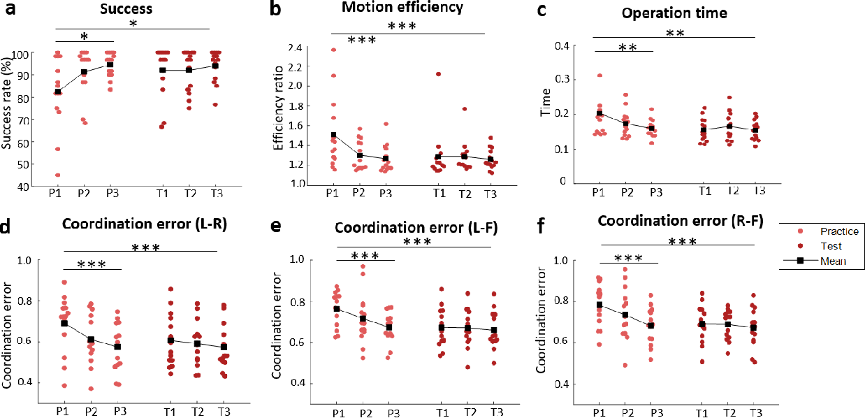 Figure 3 for Trimanipulation: Evaluation of human performance in a 3-handed coordination task
