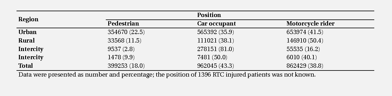 Table 2: The distribution of road traffic crash (RTC) injured patients according to the region and type of road user