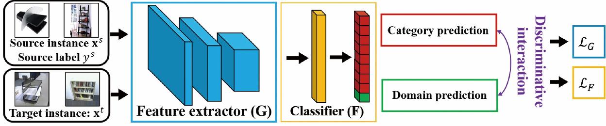 Figure 1 for Discriminative Adversarial Domain Adaptation