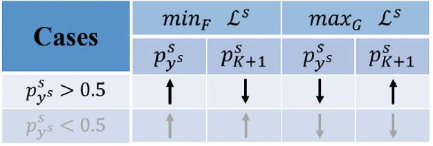 Figure 3 for Discriminative Adversarial Domain Adaptation