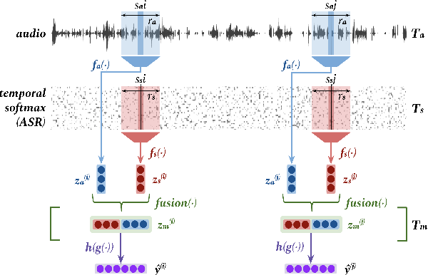 Figure 3 for MultiQT: Multimodal Learning for Real-Time Question Tracking in Speech