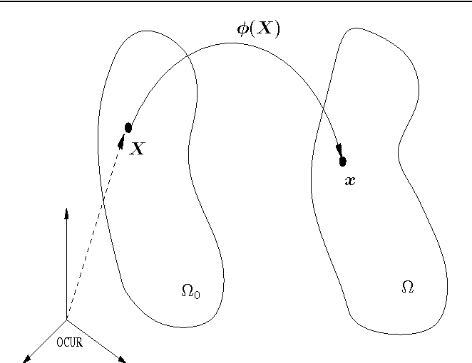 Figure 1 From Solution Of The Nonlinear Elasticity Imaging Inverse