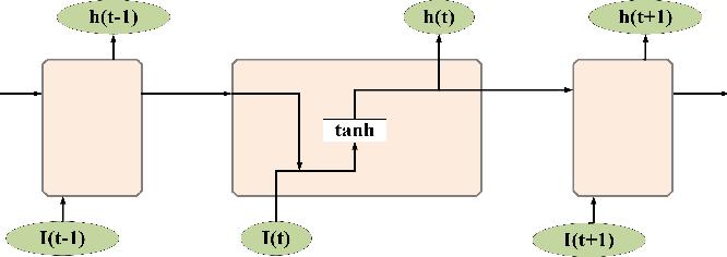 Figure 1 for Short-term load forecasting using optimized LSTM networks based on EMD