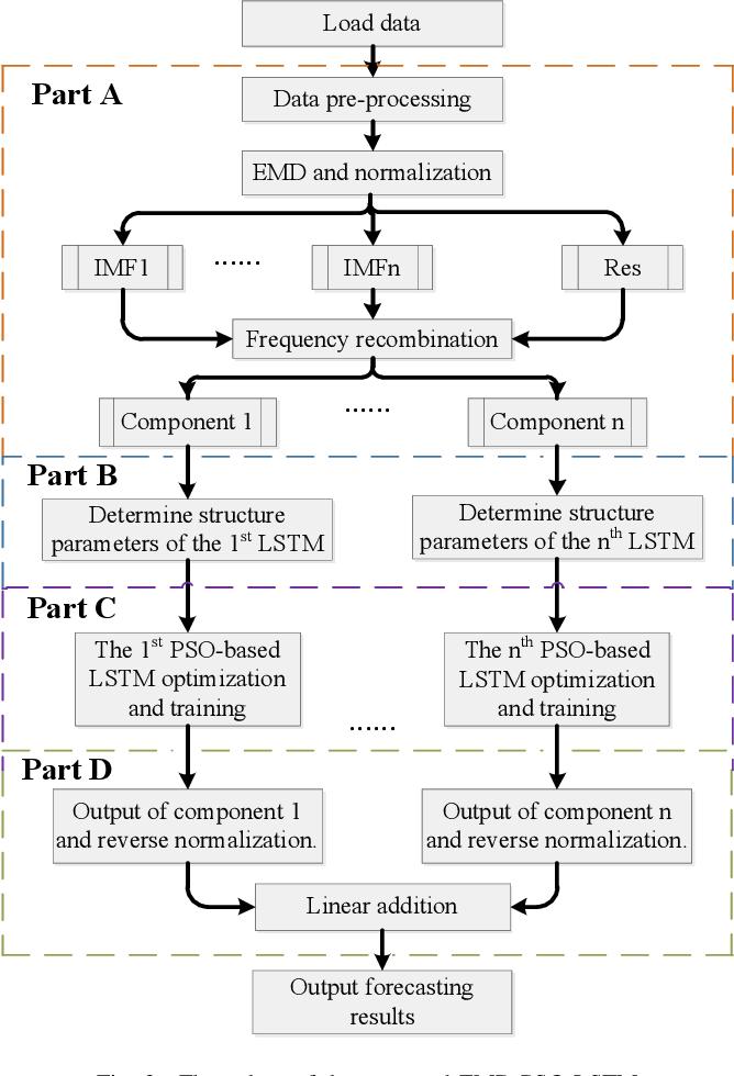 Figure 3 for Short-term load forecasting using optimized LSTM networks based on EMD