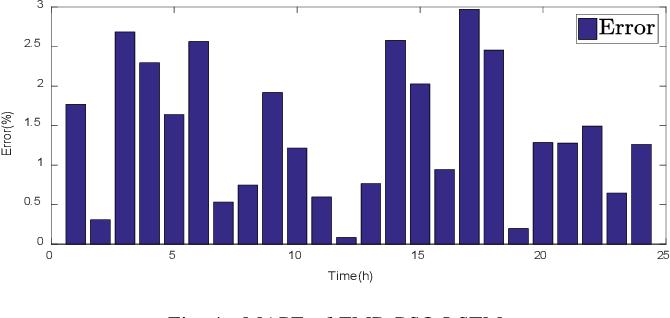 Figure 4 for Short-term load forecasting using optimized LSTM networks based on EMD