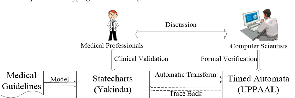 Figure 1 for Formalism for Supporting the Development of Verifiably Safe Medical Guidelines with Statecharts