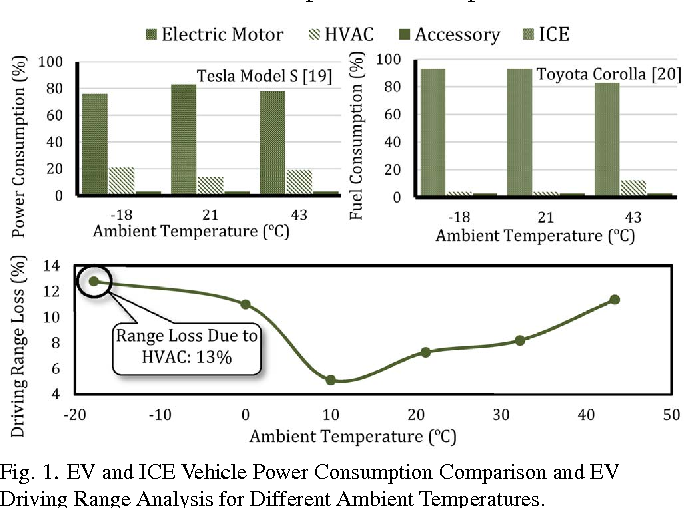 ev and ice vehicle power consumption comparison and ev driving range  analysis